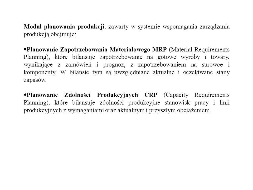Moduł planowania produkcji, zawarty w systemie wspomagania zarządzania produkcją obejmuje: