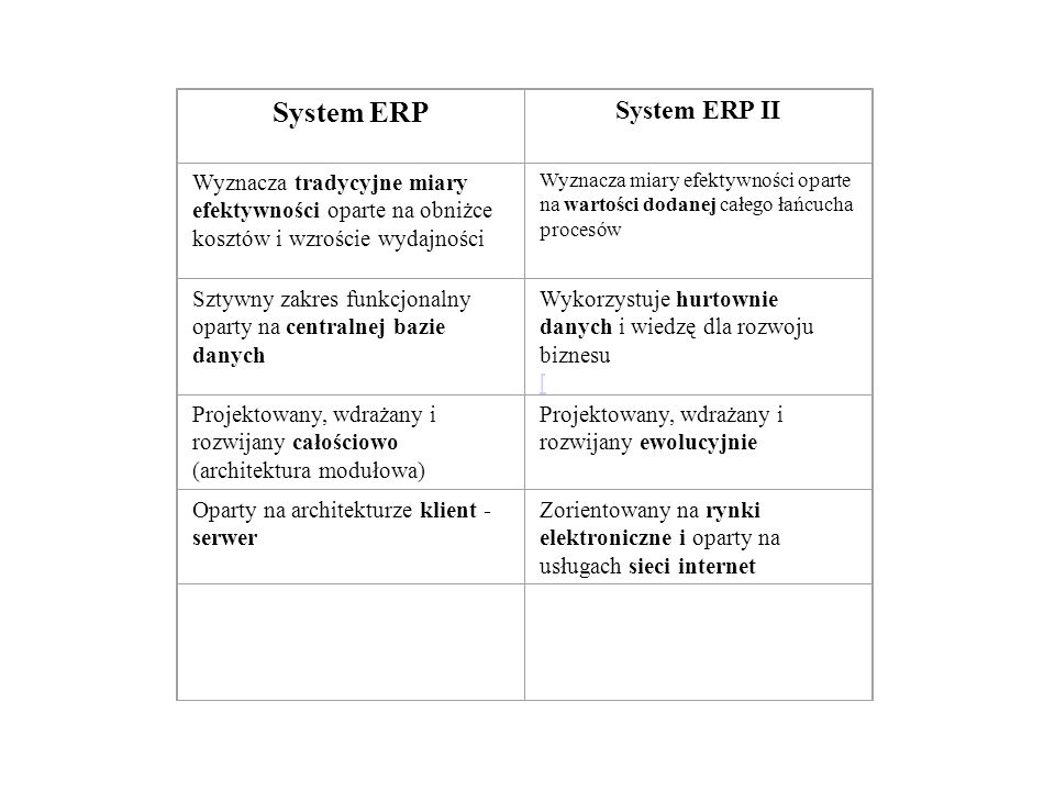 System ERP System ERP II