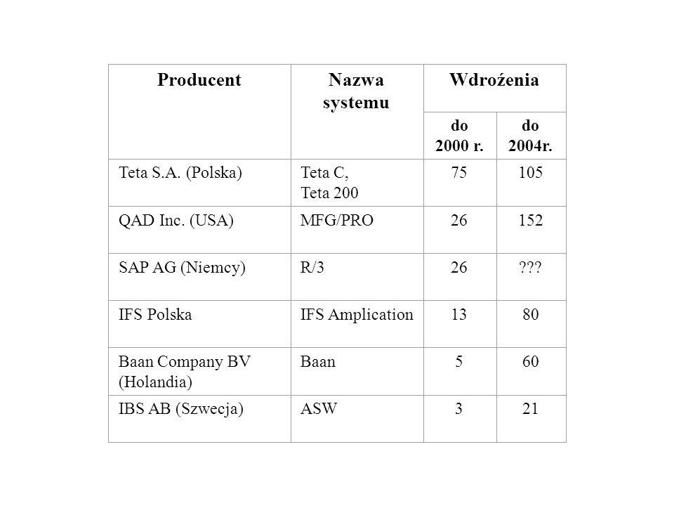 Producent Nazwa systemu Wdroźenia do 2000 r. do 2004r.