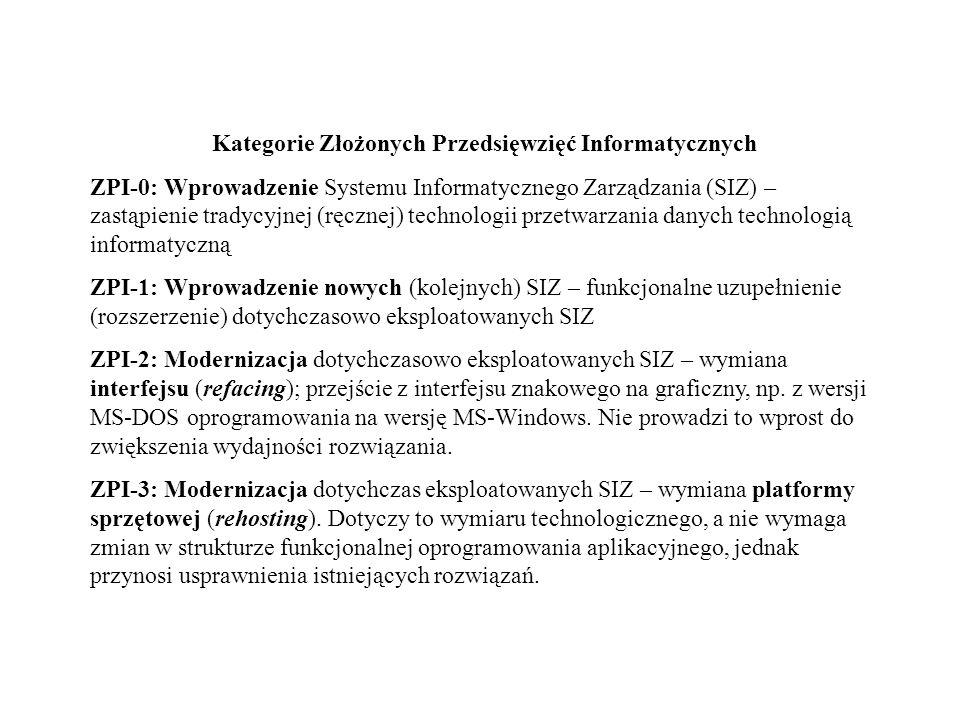 Kategorie Złożonych Przedsięwzięć Informatycznych
