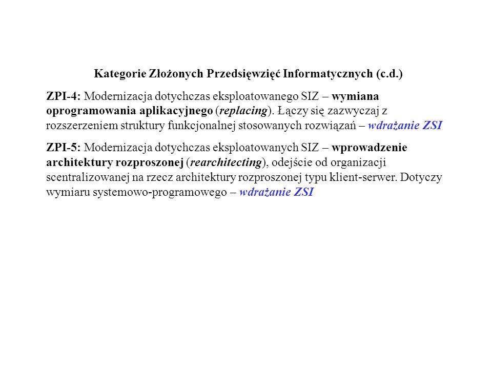 Kategorie Złożonych Przedsięwzięć Informatycznych (c.d.)
