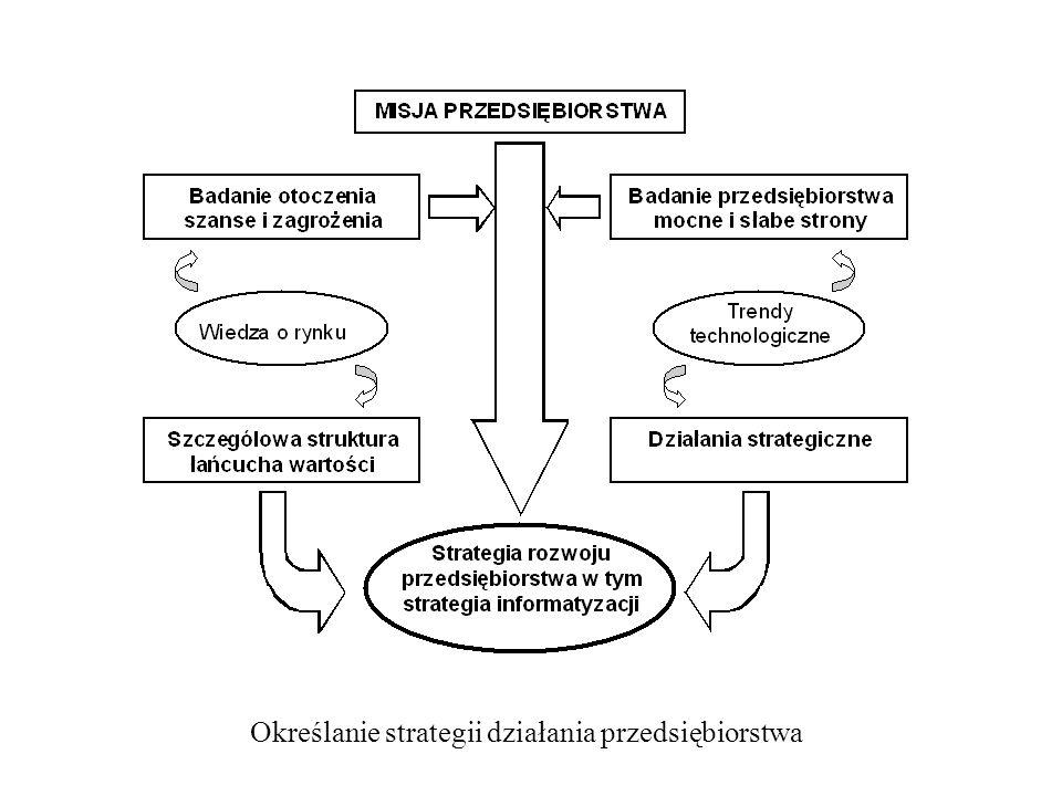 Określanie strategii działania przedsiębiorstwa