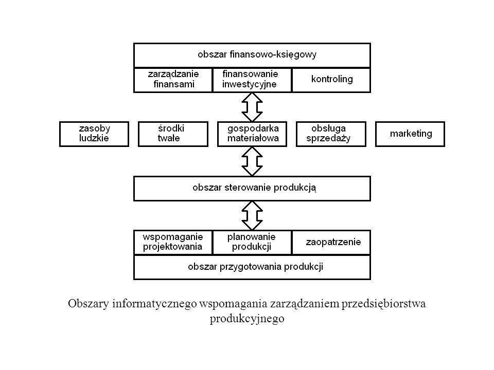 Obszary informatycznego wspomagania zarządzaniem przedsiębiorstwa produkcyjnego