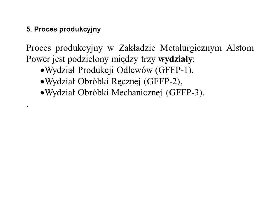 Wydział Produkcji Odlewów (GFFP-1), Wydział Obróbki Ręcznej (GFFP-2),