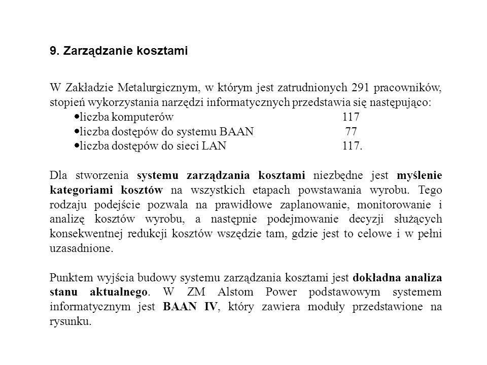 9. Zarządzanie kosztami