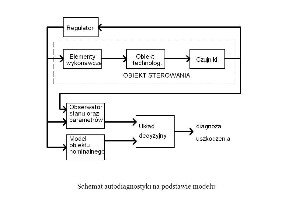 Schemat autodiagnostyki na podstawie modelu