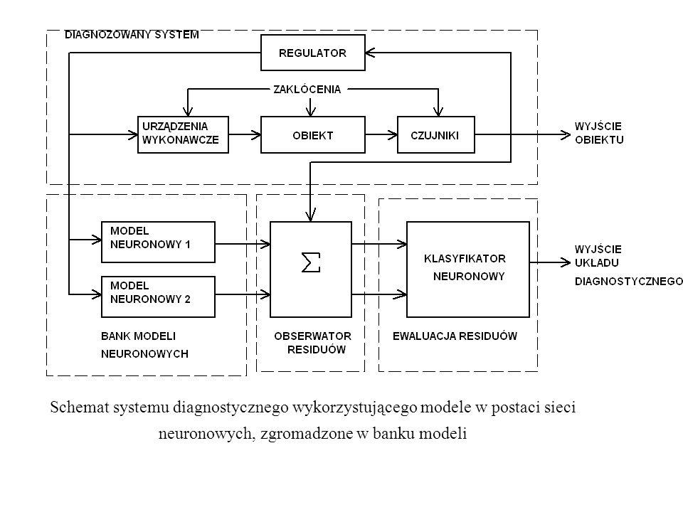 Schemat systemu diagnostycznego wykorzystującego modele w postaci sieci neuronowych, zgromadzone w banku modeli
