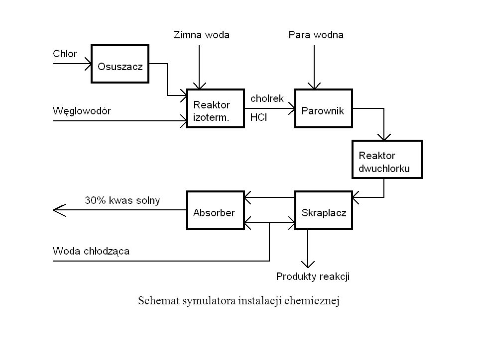 Schemat symulatora instalacji chemicznej