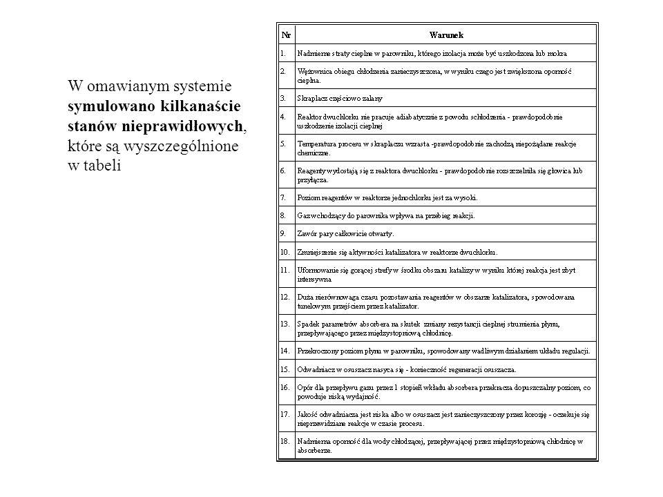 W omawianym systemie symulowano kilkanaście stanów nieprawidłowych, które są wyszczególnione w tabeli
