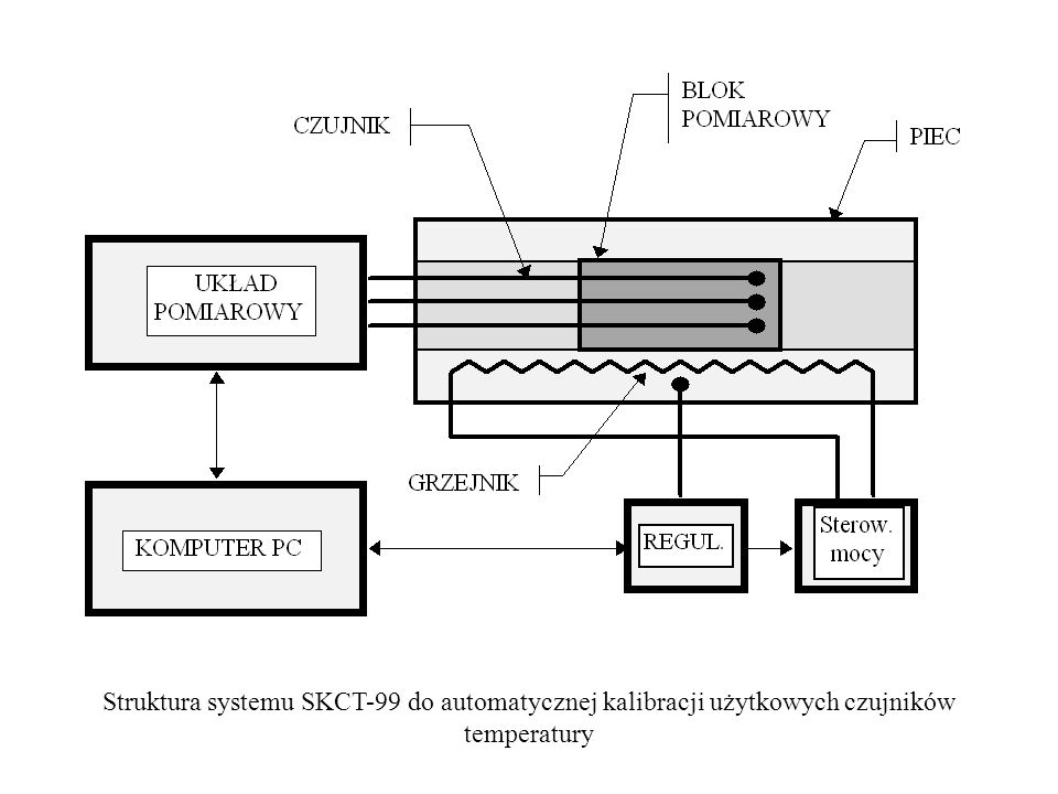 Struktura systemu SKCT-99 do automatycznej kalibracji użytkowych czujników temperatury