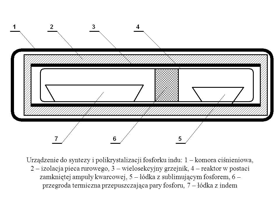 Urządzenie do syntezy i polikrystalizacji fosforku indu: 1 – komora ciśnieniowa, 2 – izolacja pieca rurowego, 3 – wielosekcyjny grzejnik, 4 – reaktor w postaci zamkniętej ampuły kwarcowej, 5 – łódka z sublimującym fosforem, 6 – przegroda termiczna przepuszczająca pary fosforu, 7 – łódka z indem