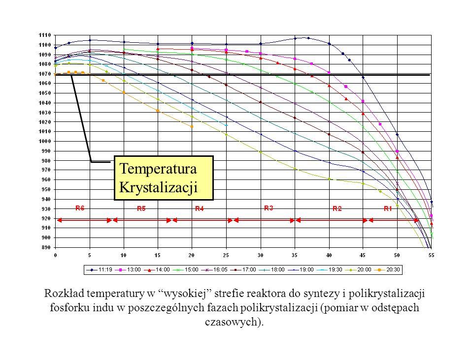 Temperatura Krystalizacji