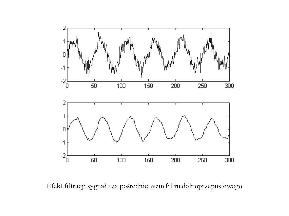 Efekt filtracji sygnału za pośrednictwem filtru dolnoprzepustowego