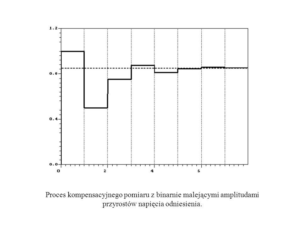 Proces kompensacyjnego pomiaru z binarnie malejącymi amplitudami przyrostów napięcia odniesienia.