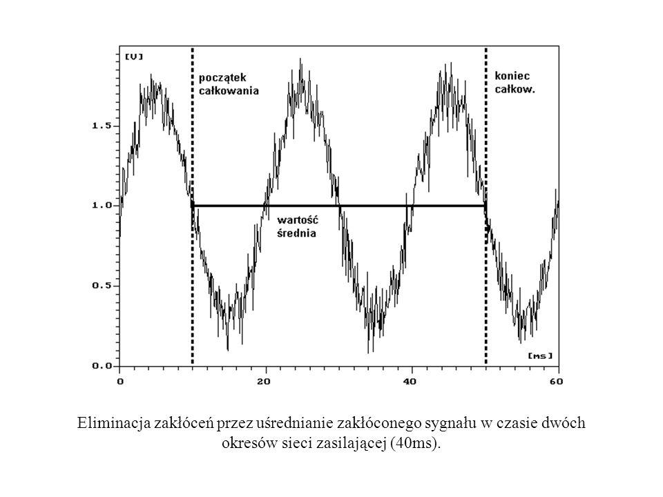 Eliminacja zakłóceń przez uśrednianie zakłóconego sygnału w czasie dwóch okresów sieci zasilającej (40ms).