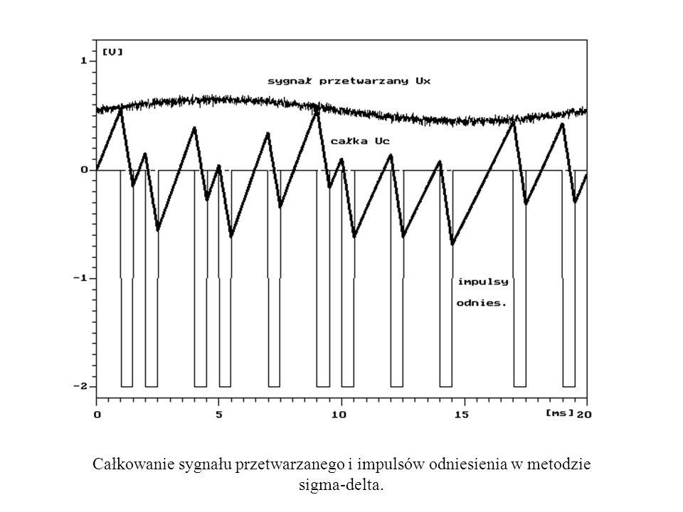Całkowanie sygnału przetwarzanego i impulsów odniesienia w metodzie sigma-delta.