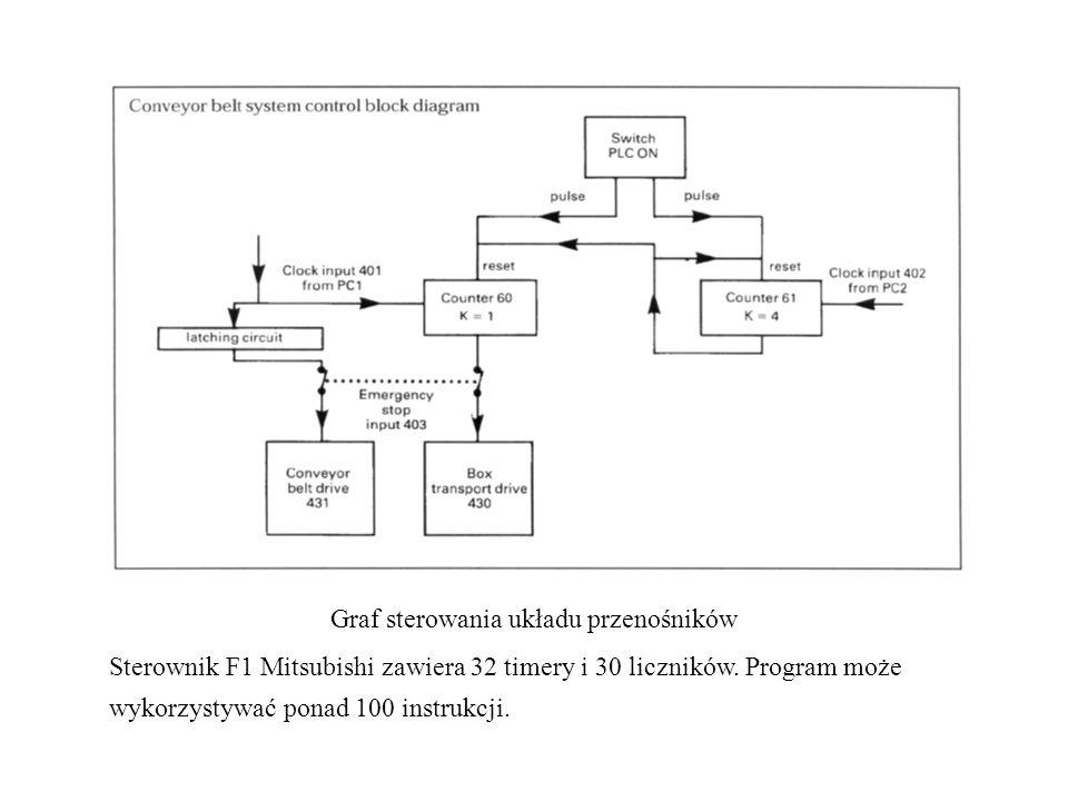 Graf sterowania układu przenośników