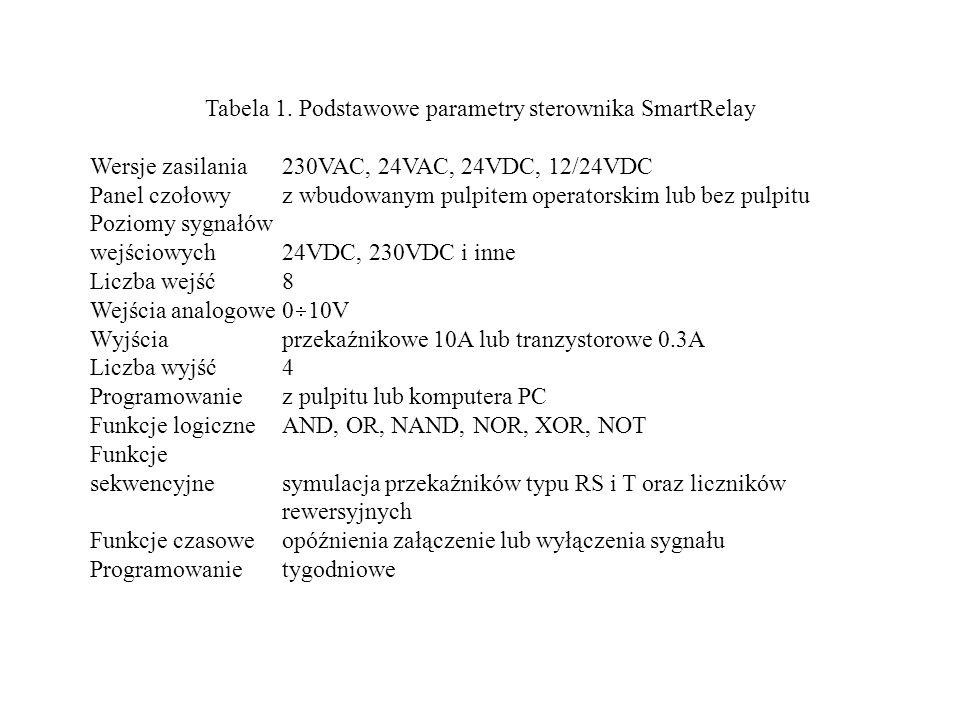 Tabela 1. Podstawowe parametry sterownika SmartRelay
