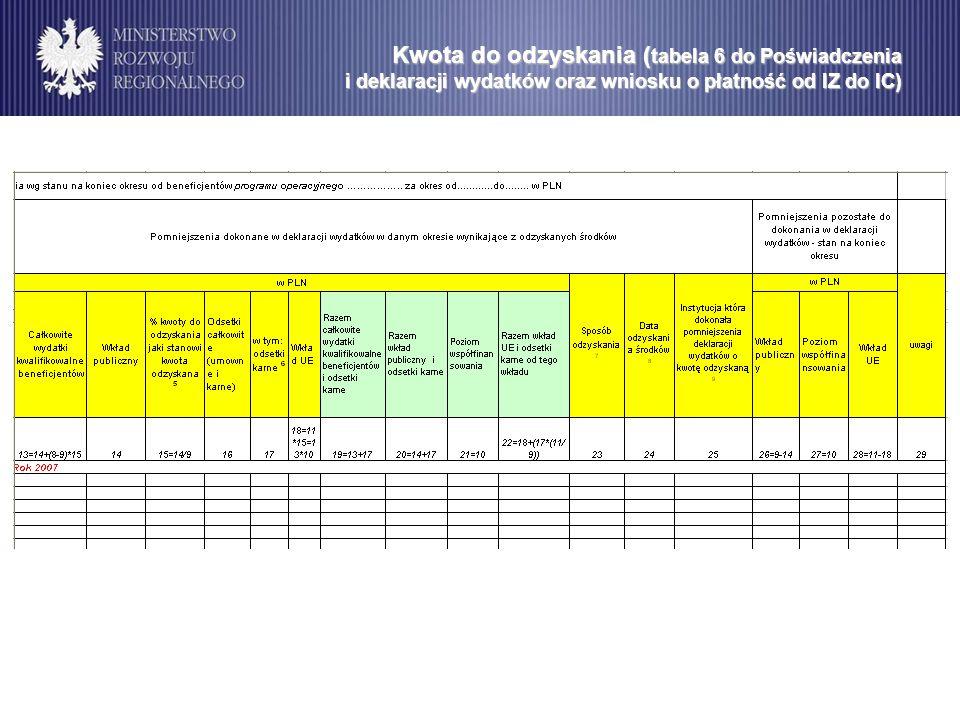 Kwota do odzyskania (tabela 6 do Poświadczenia i deklaracji wydatków oraz wniosku o płatność od IZ do IC)