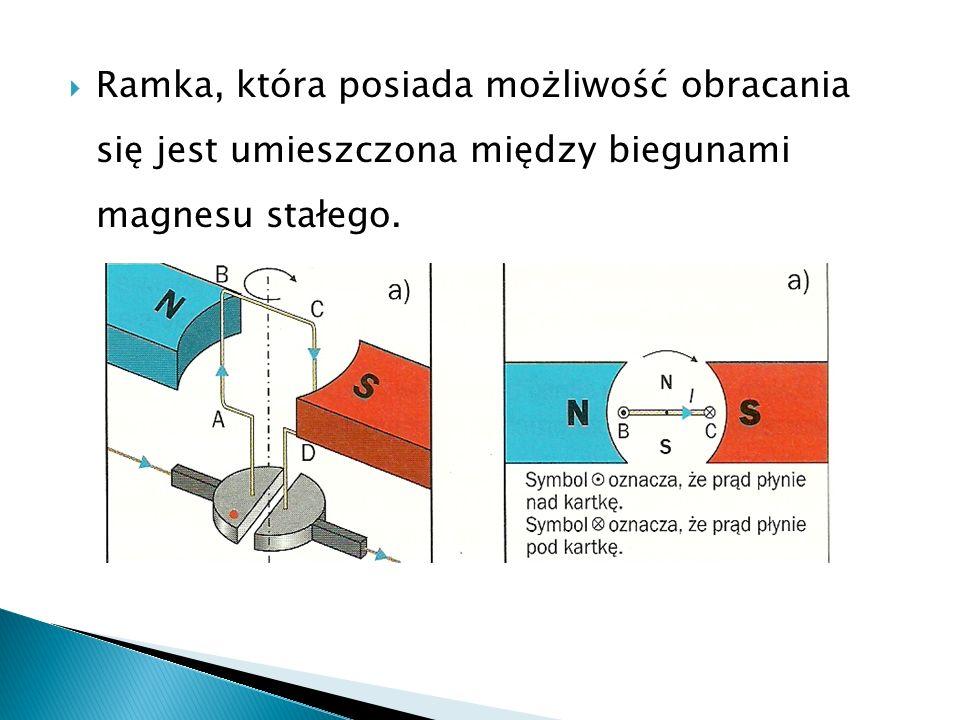 Ramka, która posiada możliwość obracania się jest umieszczona między biegunami magnesu stałego.