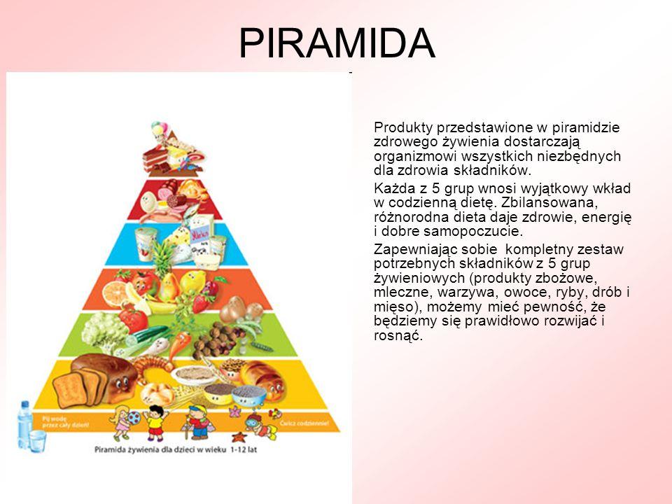 PIRAMIDAProdukty przedstawione w piramidzie zdrowego żywienia dostarczają organizmowi wszystkich niezbędnych dla zdrowia składników.