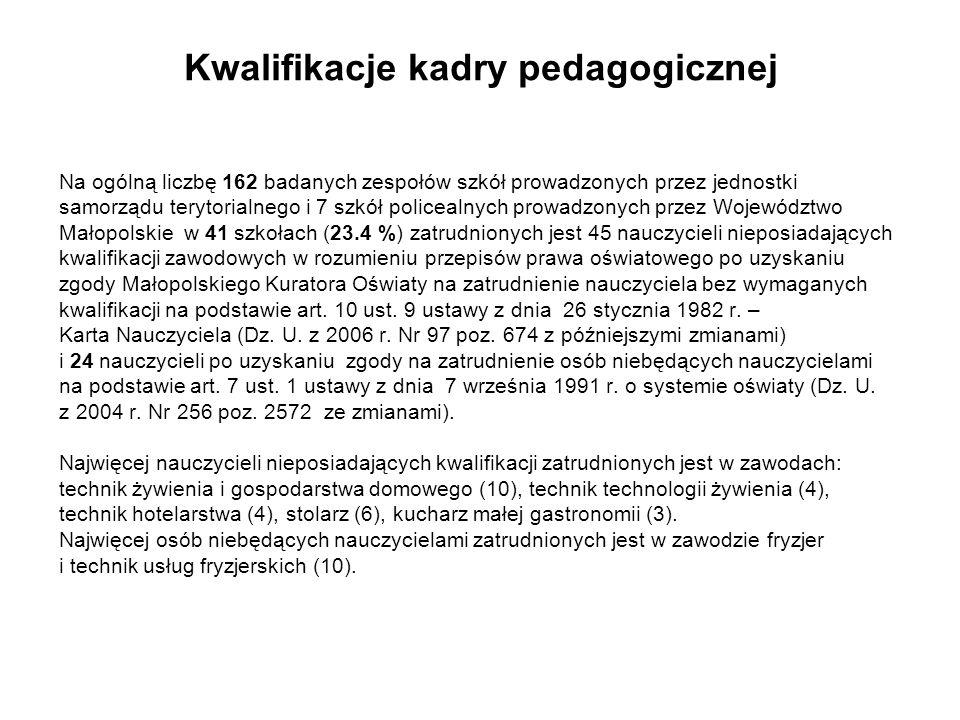 Kwalifikacje kadry pedagogicznej