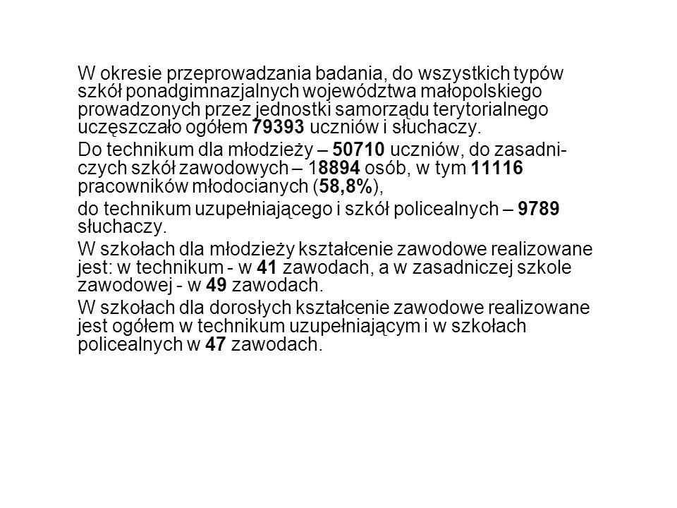 W okresie przeprowadzania badania, do wszystkich typów szkół ponadgimnazjalnych województwa małopolskiego prowadzonych przez jednostki samorządu terytorialnego uczęszczało ogółem 79393 uczniów i słuchaczy.
