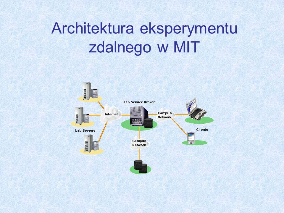 Architektura eksperymentu zdalnego w MIT