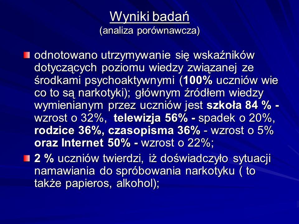 Wyniki badań (analiza porównawcza)