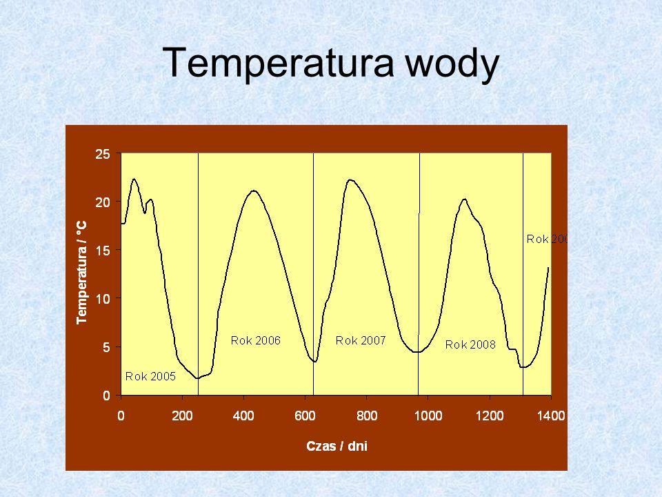 Temperatura wody
