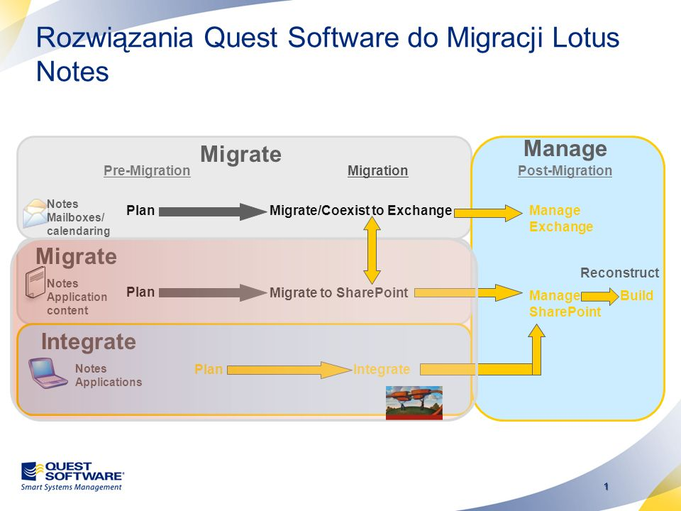 Rozwiązania Quest Software do Migracji Lotus Notes