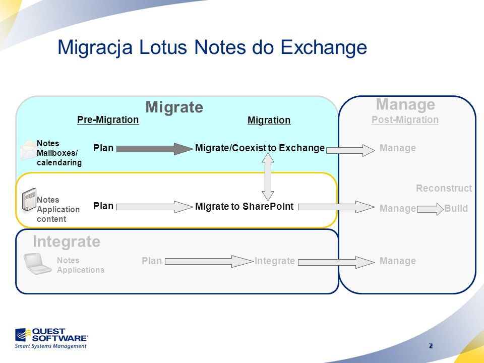 Migracja Lotus Notes do Exchange