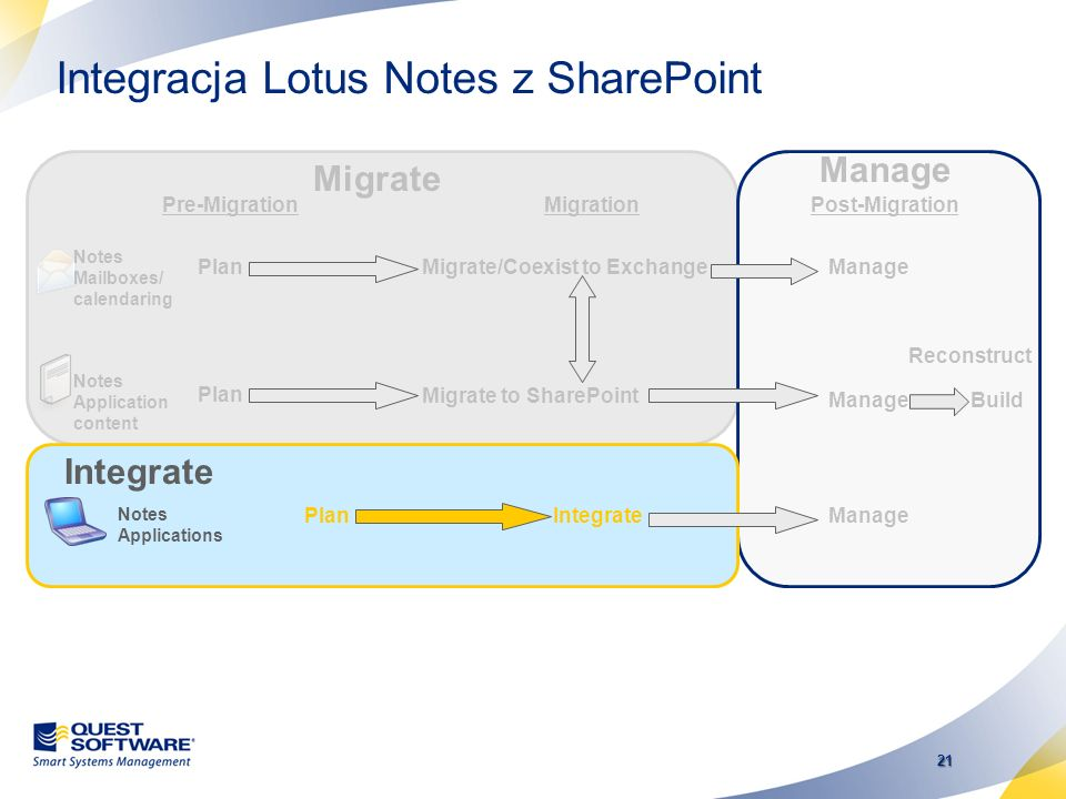 Integracja Lotus Notes z SharePoint