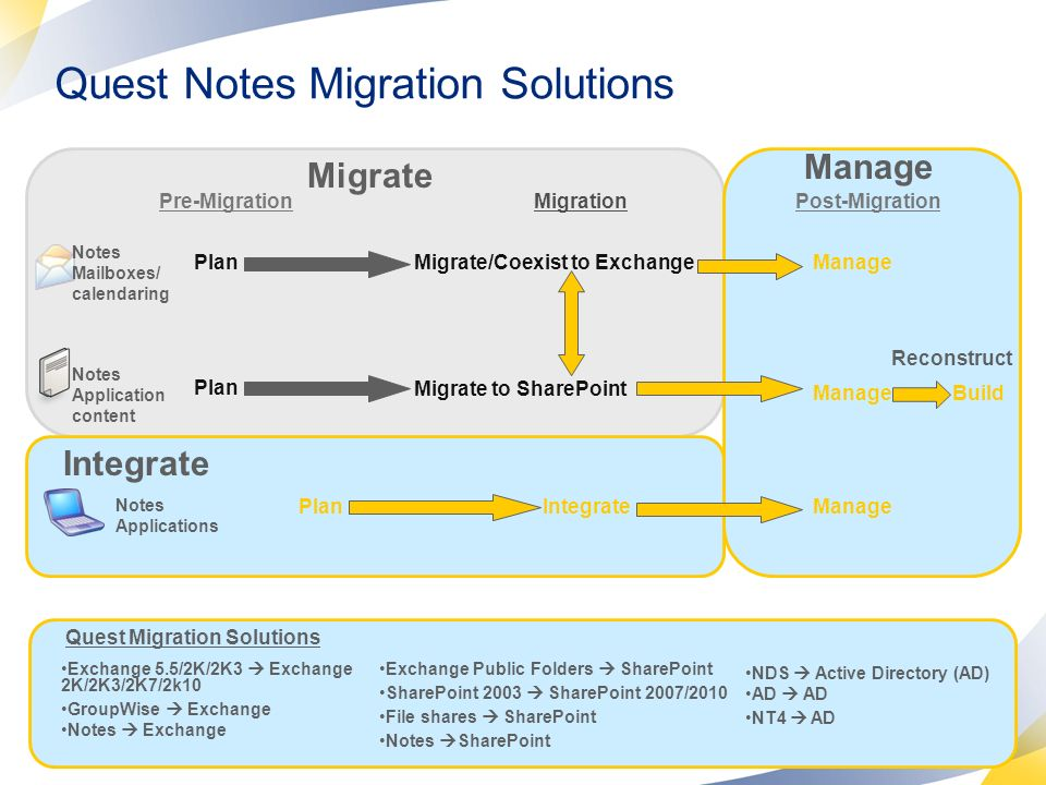 Quest Notes Migration Solutions