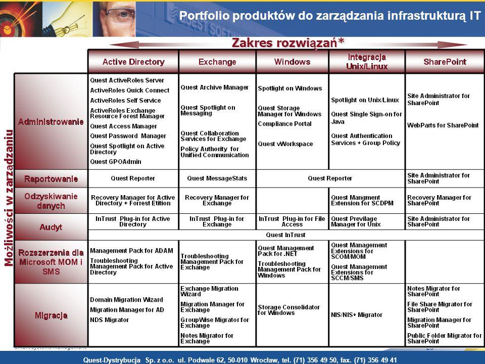 Portfolio produktów do zarządzania środowiskiem Windows