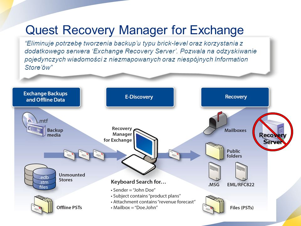 Quest Recovery Manager for Exchange