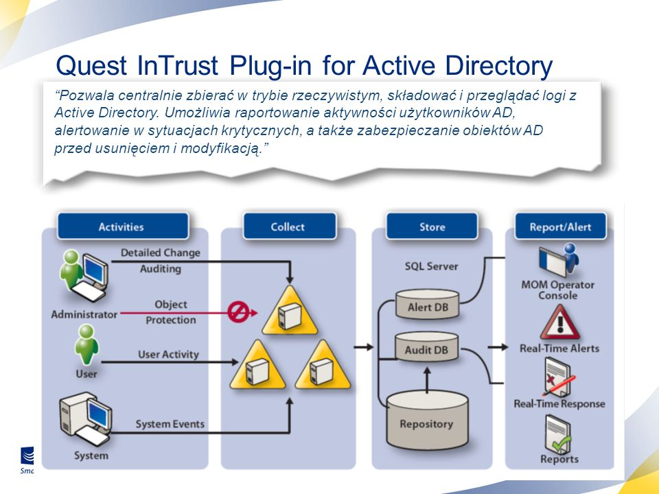 Quest InTrust Plug-in for Active Directory