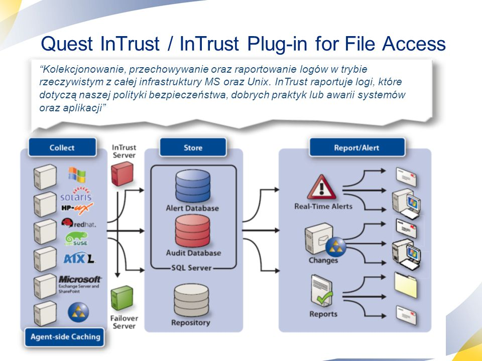 Quest InTrust / InTrust Plug-in for File Access