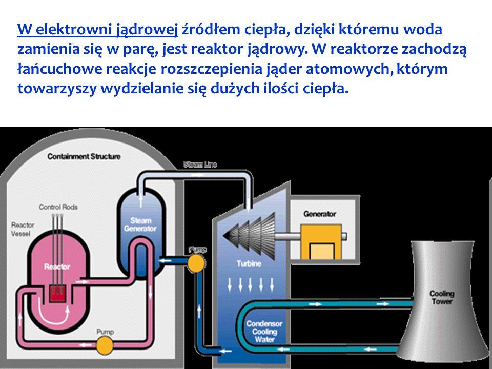 W elektrowni jądrowej źródłem ciepła, dzięki któremu woda zamienia się w parę, jest reaktor jądrowy.