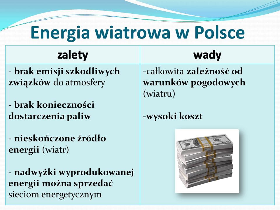 Energia wiatrowa w Polsce