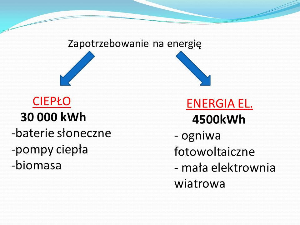 - ogniwa fotowoltaiczne - mała elektrownia wiatrowa
