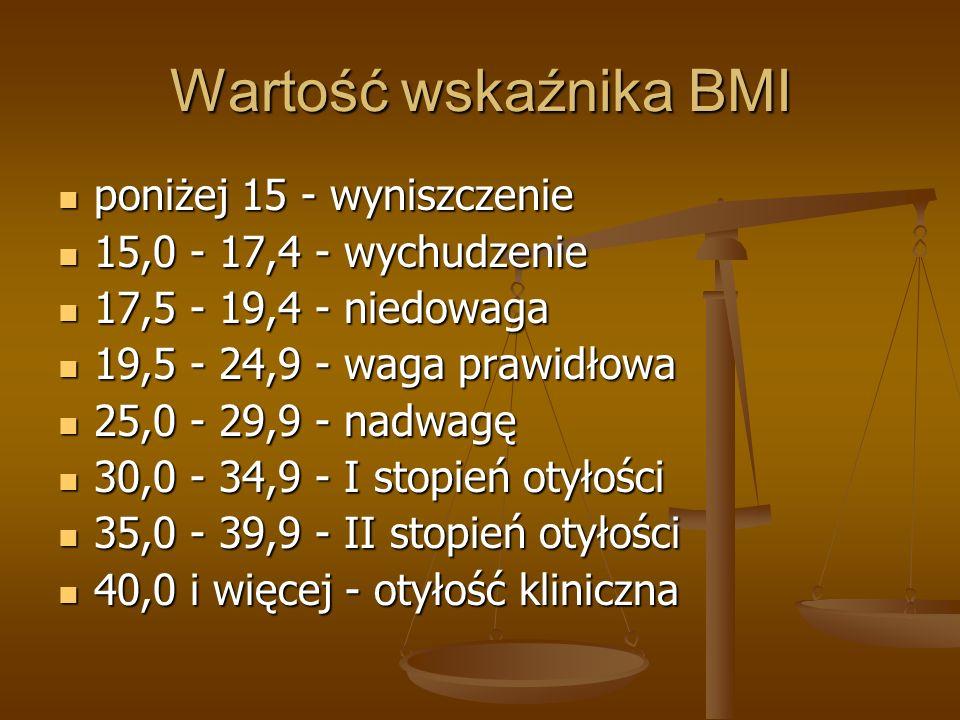 Wartość wskaźnika BMI poniżej 15 - wyniszczenie