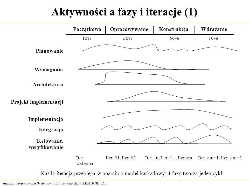 Aktywności a fazy i iteracje (1)