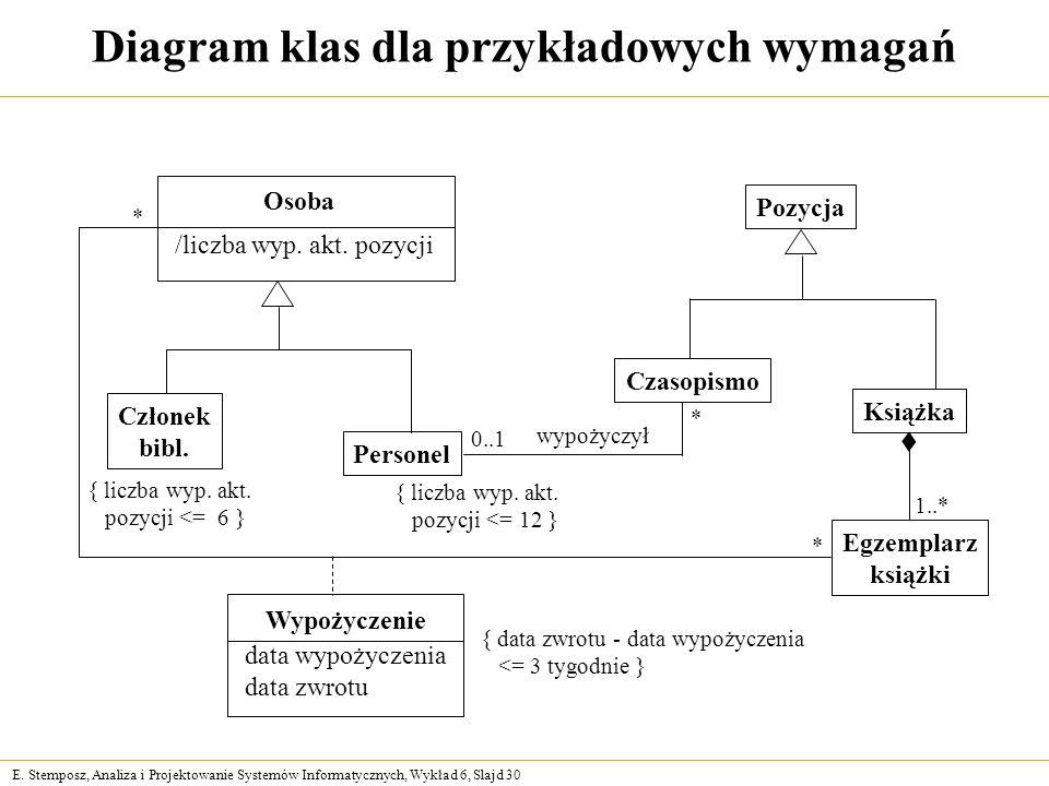 Diagram klas dla przykładowych wymagań