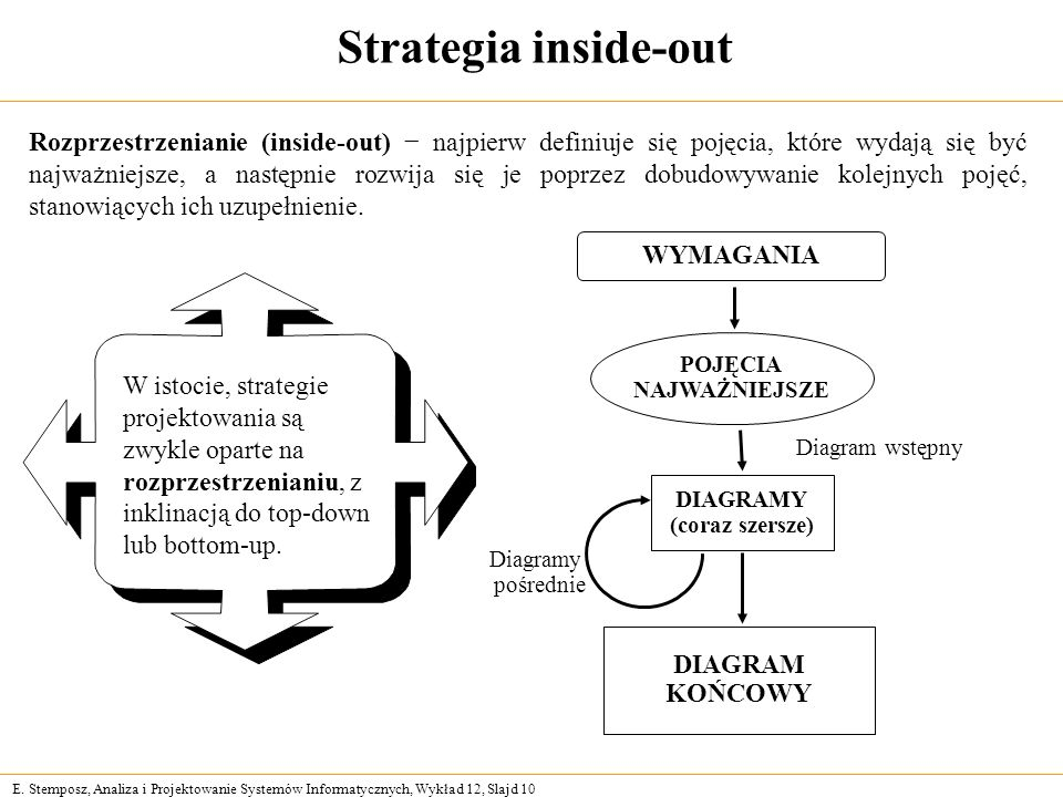 Strategia inside-out