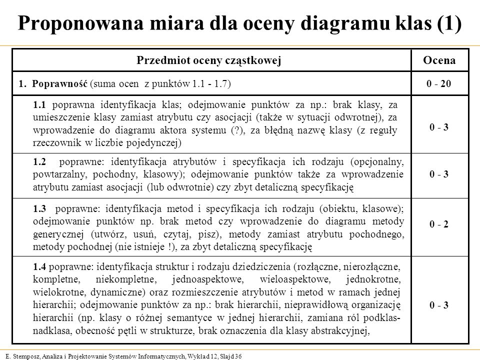Proponowana miara dla oceny diagramu klas (1)