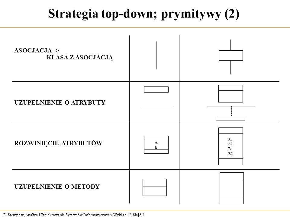 Strategia top-down; prymitywy (2)