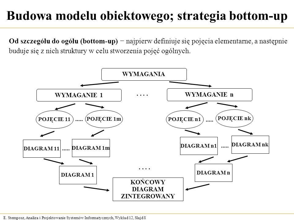 Budowa modelu obiektowego; strategia bottom-up