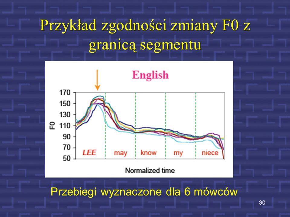 Przykład zgodności zmiany F0 z granicą segmentu