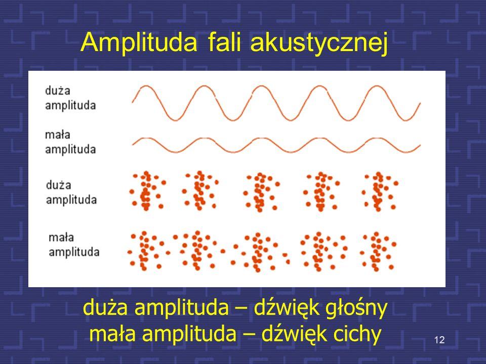 Amplituda fali akustycznej